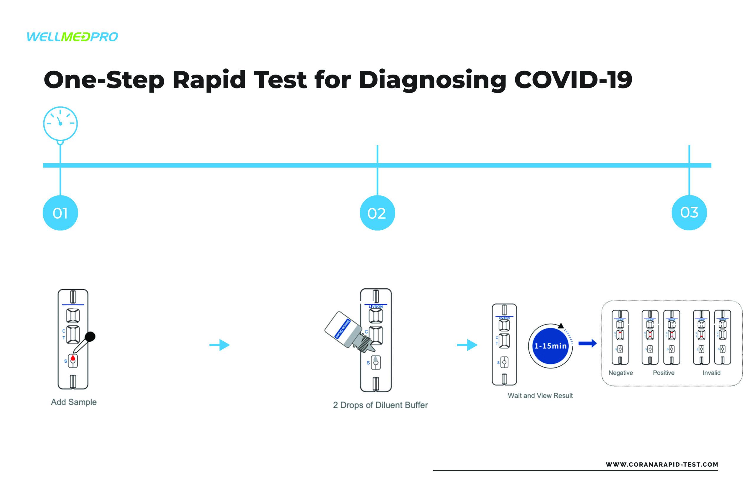 Prova ràpida COVID-19